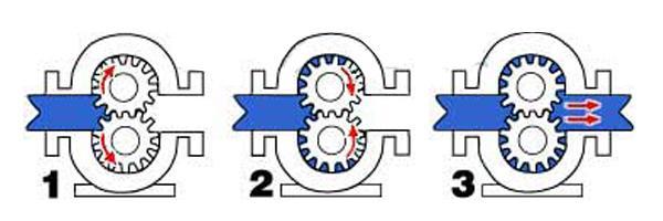 齿轮泵灌胶机工作原理图