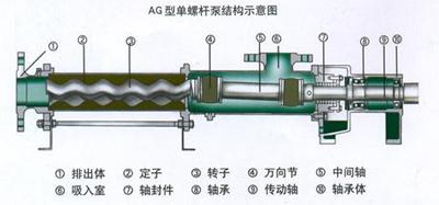 灌胶机螺杆泵工作原理图