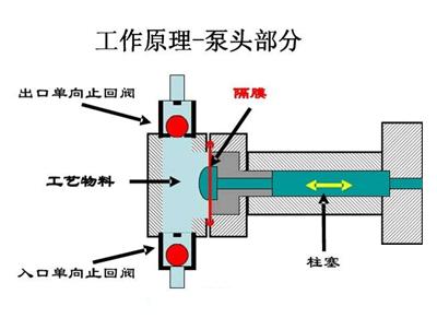 灌胶机计量泵