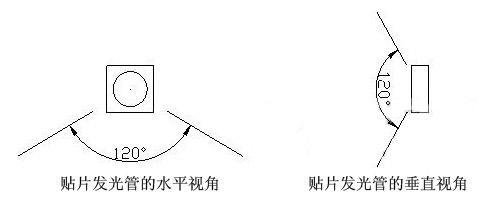 LED波长图