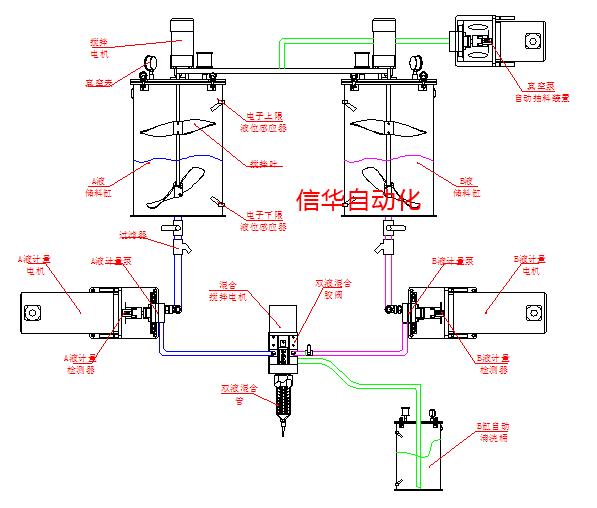 异型表贴屏四头灌胶工作原理-深圳市信华自动化设备