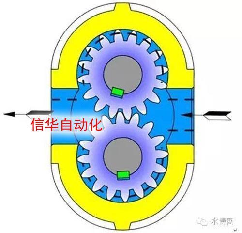 齿轮泵工作原画理图