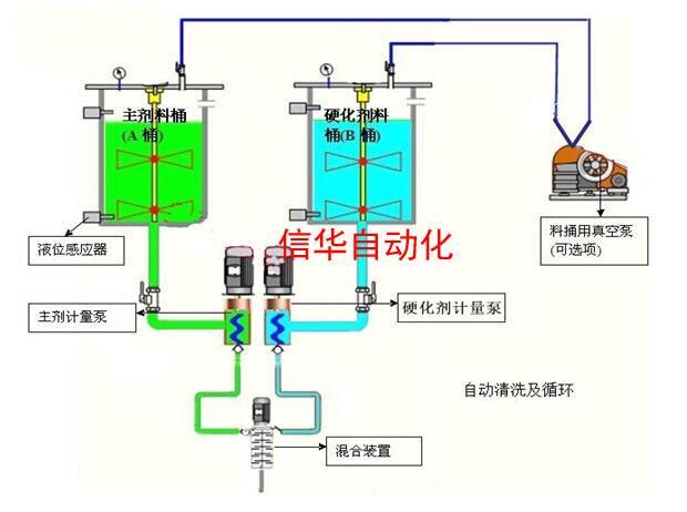 洗衣机控制板灌胶机工作原理
